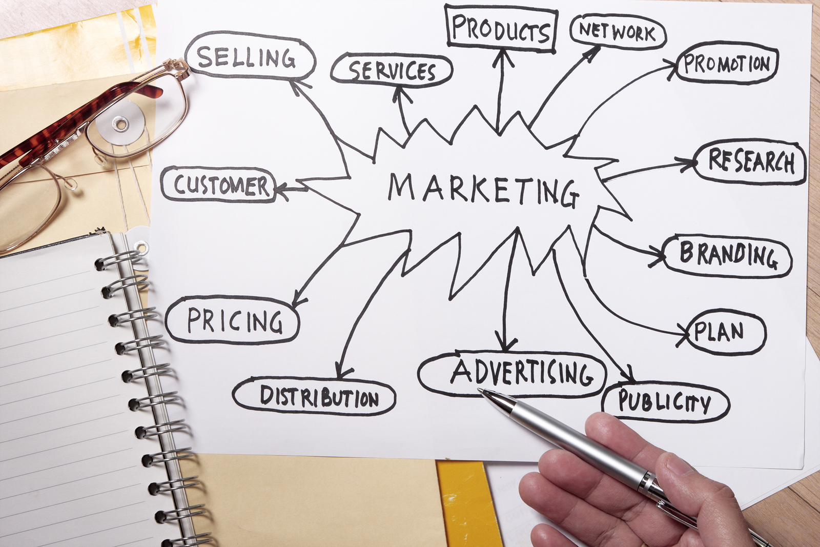 basic needs of customer marketing essay A sample essay on the marketing strategy and mission statement of  designing customer oriented marketing strategies  will meet the needs of its.